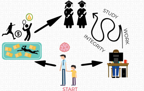 The path to success in higher education